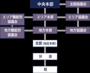 国労組織図