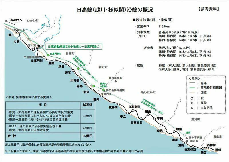 出典・JR北海道、日高本線の図